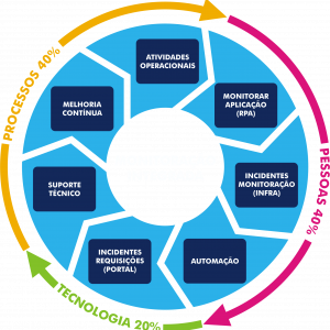 MONITORAÇÃO INTEGRADA (Fundo Transparente para Aplicação em Fundo Azul)